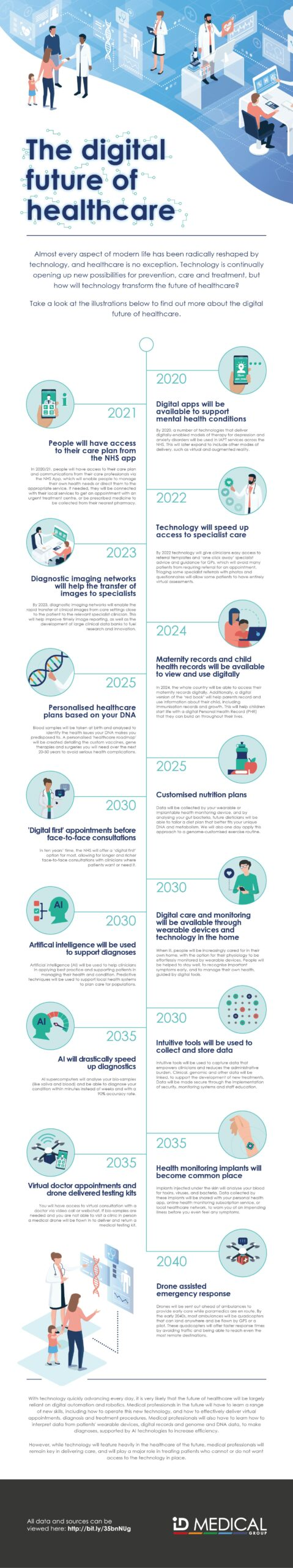 Medical Future of Healthcare Infographic